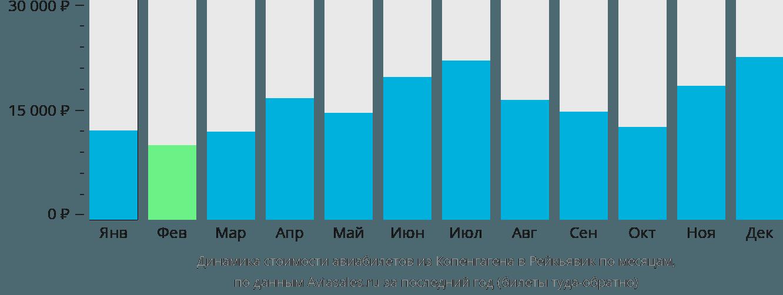 Динамика стоимости авиабилетов из Копенгагена в Рейкьявик по месяцам