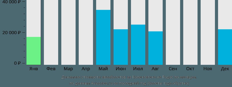 Динамика стоимости авиабилетов из Копенгагена на Родос по месяцам