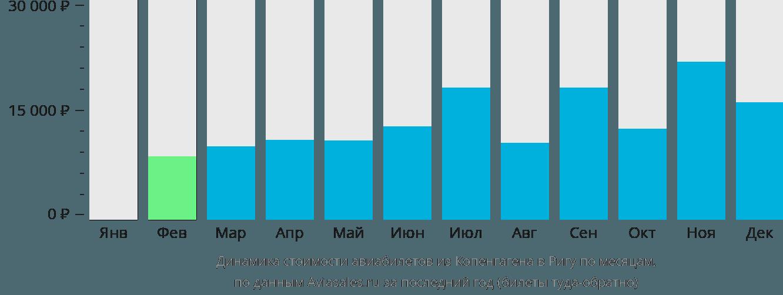 Динамика стоимости авиабилетов из Копенгагена в Ригу по месяцам