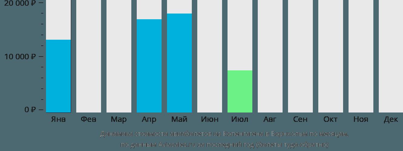 Динамика стоимости авиабилетов из Копенгагена в Борнхольм по месяцам
