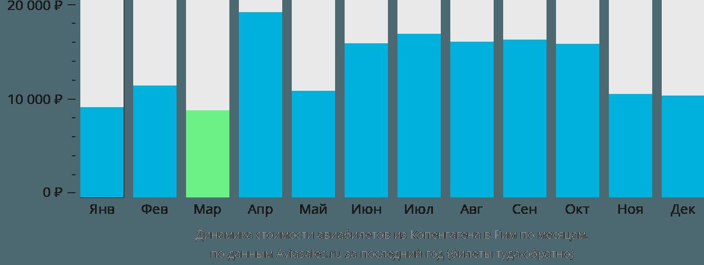 Динамика стоимости авиабилетов из Копенгагена в Рим по месяцам