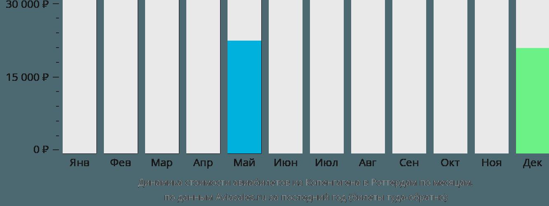 Динамика стоимости авиабилетов из Копенгагена в Роттердам по месяцам