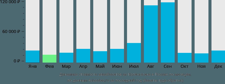 Динамика стоимости авиабилетов из Копенгагена в Россию по месяцам