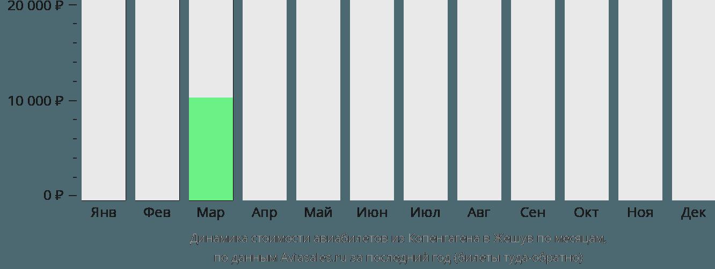 Динамика стоимости авиабилетов из Копенгагена в Жешув по месяцам