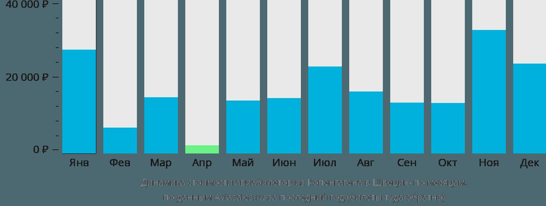 Динамика стоимости авиабилетов из Копенгагена в Швецию по месяцам