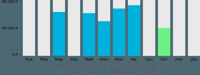 Динамика стоимости авиабилетов из Копенгагена в Кангерлуссуак по месяцам
