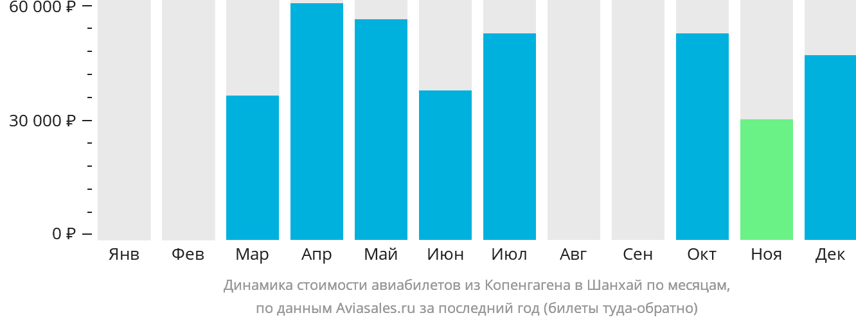 Динамика стоимости авиабилетов из Копенгагена в Шанхай по месяцам