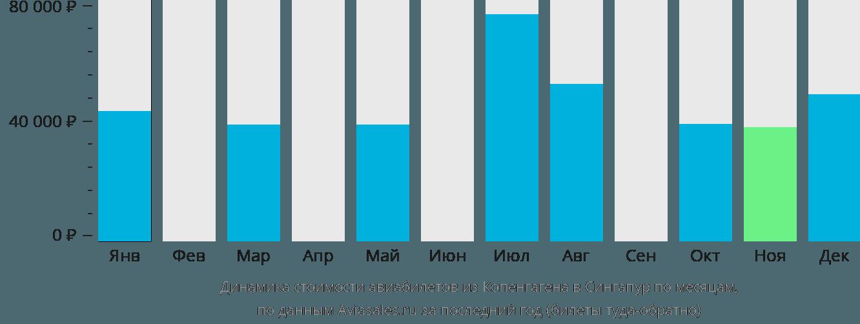 Динамика стоимости авиабилетов из Копенгагена в Сингапур по месяцам