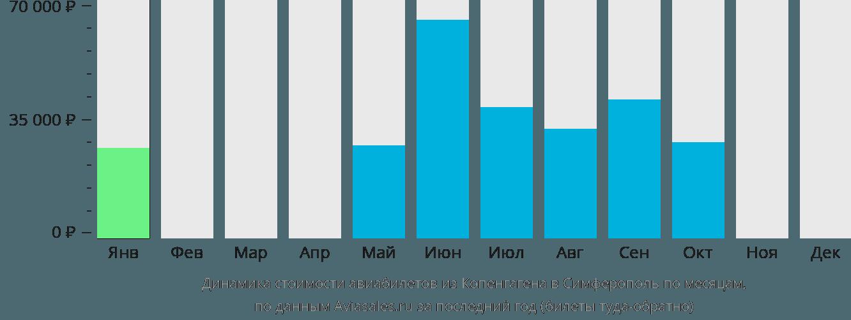 Динамика стоимости авиабилетов из Копенгагена в Симферополь по месяцам