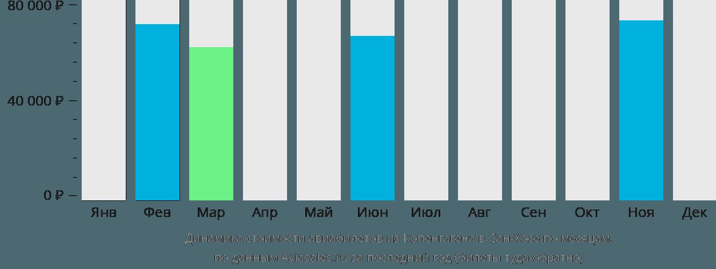 Динамика стоимости авиабилетов из Копенгагена в Сан-Хосе по месяцам