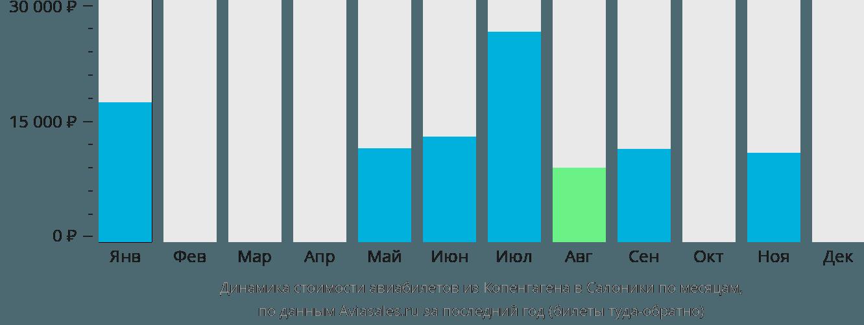 Динамика стоимости авиабилетов из Копенгагена в Салоники по месяцам