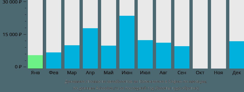 Динамика стоимости авиабилетов из Копенгагена в Софию по месяцам