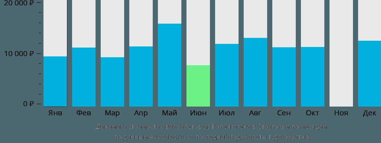 Динамика стоимости авиабилетов из Копенгагена в Стокгольм по месяцам