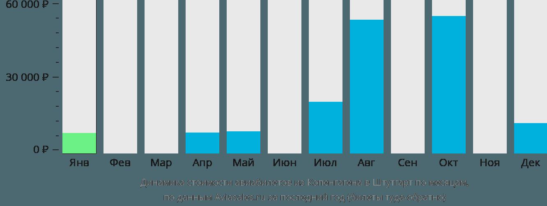 Динамика стоимости авиабилетов из Копенгагена в Штутгарт по месяцам
