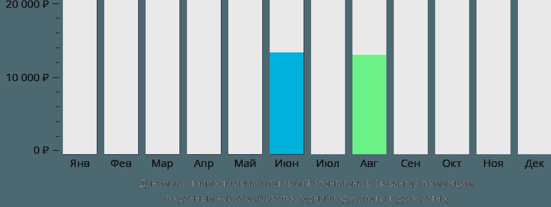 Динамика стоимости авиабилетов из Копенгагена в Ставангер по месяцам