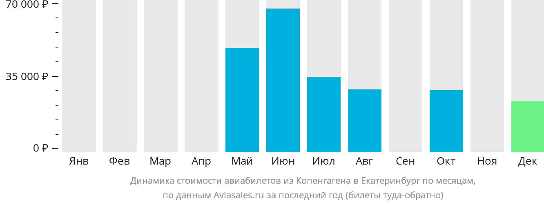 Динамика стоимости авиабилетов из Копенгагена в Екатеринбург по месяцам