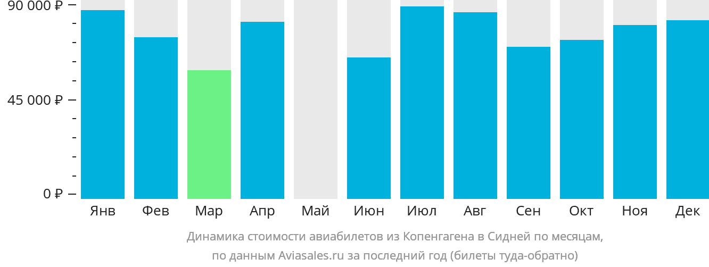 Динамика стоимости авиабилетов из Копенгагена в Сидней по месяцам