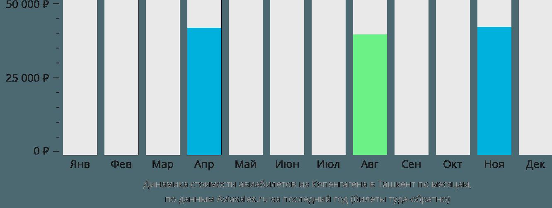 Динамика стоимости авиабилетов из Копенгагена в Ташкент по месяцам
