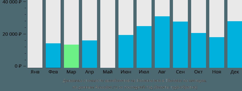 Динамика стоимости авиабилетов из Копенгагена в Тбилиси по месяцам