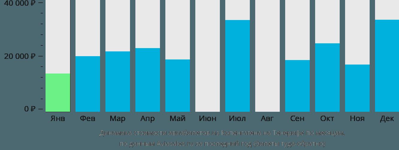 Динамика стоимости авиабилетов из Копенгагена на Тенерифе по месяцам