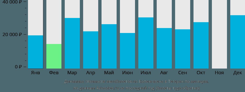 Динамика стоимости авиабилетов из Копенгагена в Тегеран по месяцам