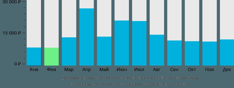 Динамика стоимости авиабилетов из Копенгагена в Таллин по месяцам
