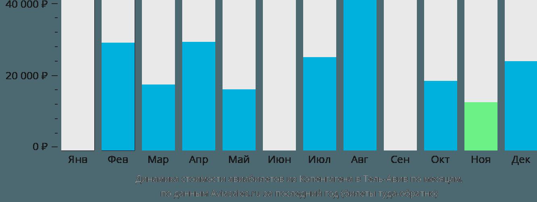 Динамика стоимости авиабилетов из Копенгагена в Тель-Авив по месяцам