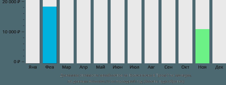 Динамика стоимости авиабилетов из Копенгагена в Тромсё по месяцам