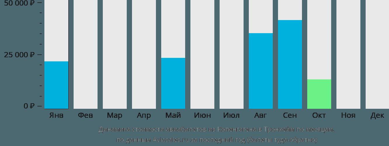 Динамика стоимости авиабилетов из Копенгагена в Тронхейм по месяцам