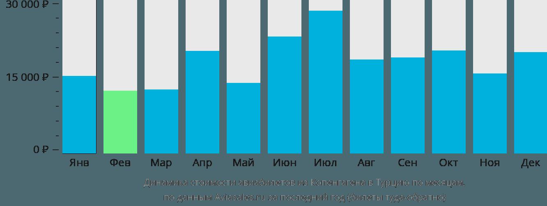 Динамика стоимости авиабилетов из Копенгагена в Турцию по месяцам