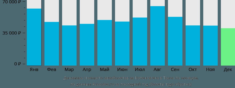 Динамика стоимости авиабилетов из Копенгагена в Токио по месяцам