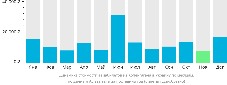 Динамика стоимости авиабилетов из Копенгагена в Украину по месяцам