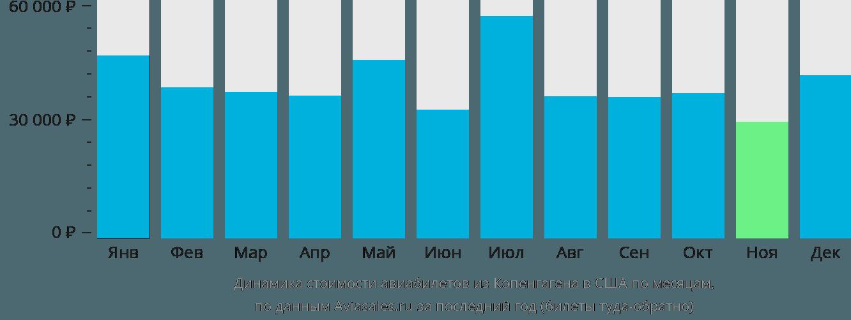 Динамика стоимости авиабилетов из Копенгагена в США по месяцам