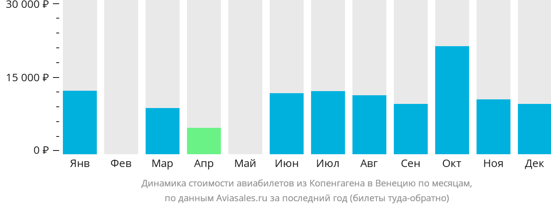 Динамика стоимости авиабилетов из Копенгагена в Венецию по месяцам