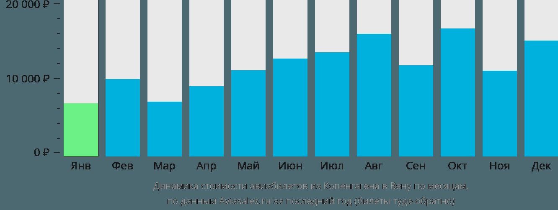 Динамика стоимости авиабилетов из Копенгагена в Вену по месяцам