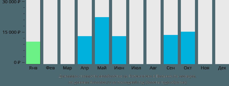 Динамика стоимости авиабилетов из Копенгагена в Вильнюс по месяцам