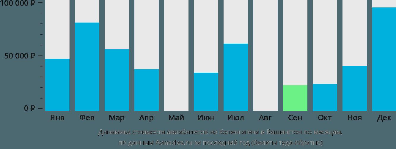 Динамика стоимости авиабилетов из Копенгагена в Вашингтон по месяцам