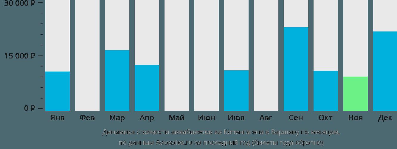 Динамика стоимости авиабилетов из Копенгагена в Варшаву по месяцам