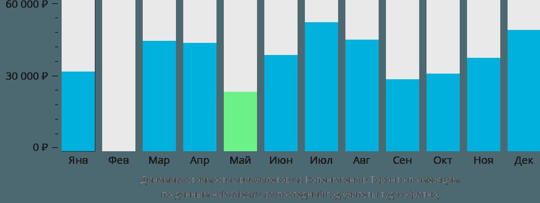 Динамика стоимости авиабилетов из Копенгагена в Торонто по месяцам