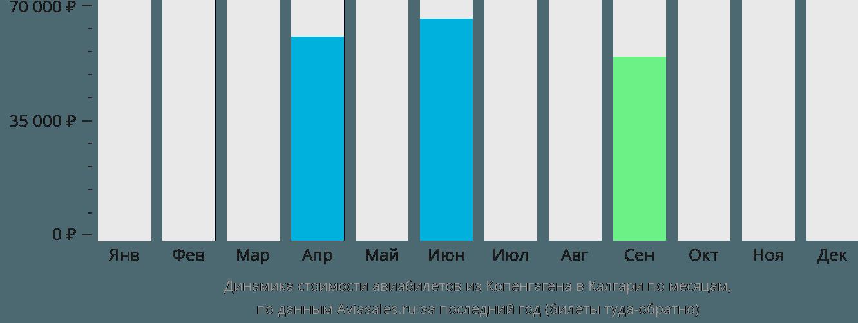 Динамика стоимости авиабилетов из Копенгагена в Калгари по месяцам