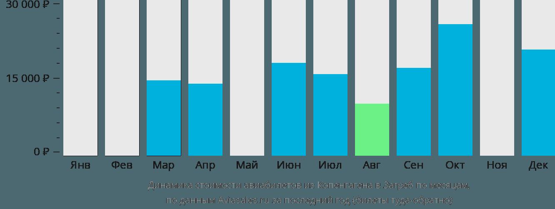 Динамика стоимости авиабилетов из Копенгагена в Загреб по месяцам