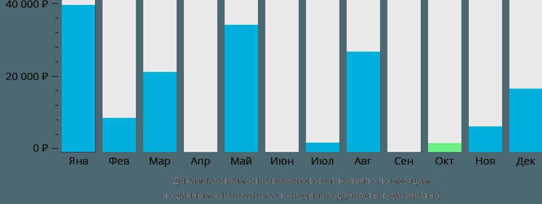 Динамика стоимости авиабилетов из Копьяпо по месяцам