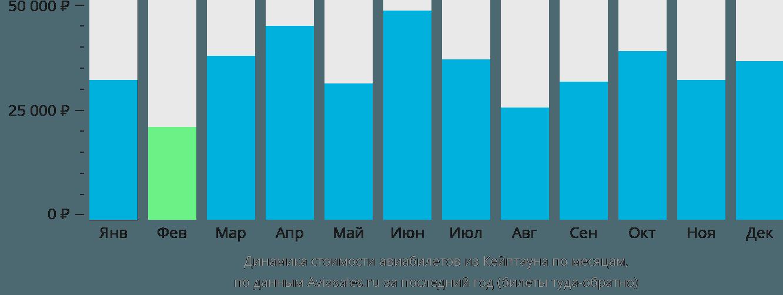 Динамика стоимости авиабилетов из Кейптауна по месяцам