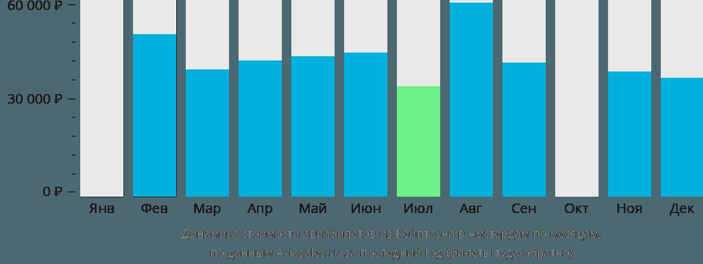 Динамика стоимости авиабилетов из Кейптауна в Амстердам по месяцам