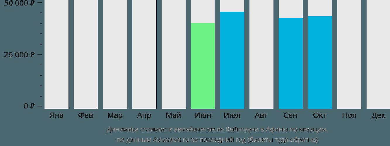 Динамика стоимости авиабилетов из Кейптауна в Афины по месяцам