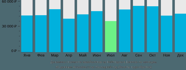 Динамика стоимости авиабилетов из Кейптауна в Бангкок по месяцам