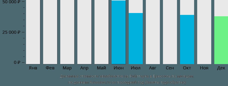 Динамика стоимости авиабилетов из Кейптауна в Брюссель по месяцам