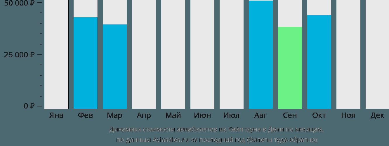 Динамика стоимости авиабилетов из Кейптауна в Дели по месяцам