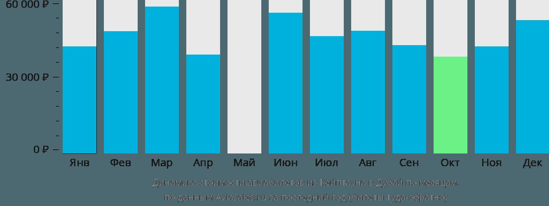 Динамика стоимости авиабилетов из Кейптауна в Дубай по месяцам