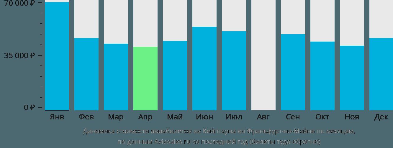 Динамика стоимости авиабилетов из Кейптауна во Франкфурт-на-Майне по месяцам